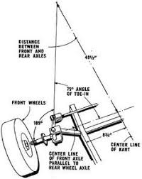 simple homemade electric car simple free image about wiring on simple electric car engine diagram