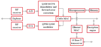 modulation schemes  moving digital data with analog signals   ee timesfigure   block diagram of cable modem   qam qpsk modulation