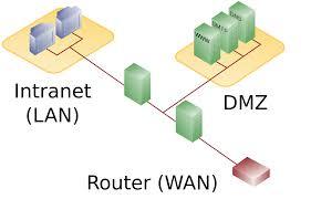 file dmz network diagram  firewall svg   wikimedia commonsoriginal