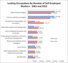 s self employment landscape emsi s leading occupations for self employment look very similar to the leading industries farmers construction workers and real estate agents