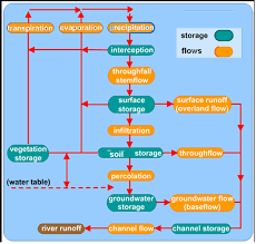 igcse geography edexcel     hydrological cycle   hydrological cycle