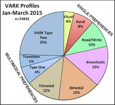 research statistics vark varkpreferencesgraph2