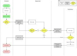 collection process flow diagram visio pictures   diagramsbest photos of process workflow diagram diagram workflow flow