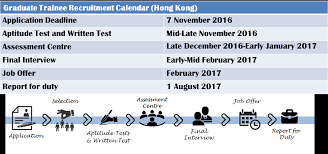 graduate trainee programme clp recruitment calendar hong kong