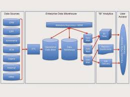 t sql msbi knowledge share  understanding data warehousea data warehouse is the main repository of an organization    s historical data  it contains the raw material for management    s decision support system