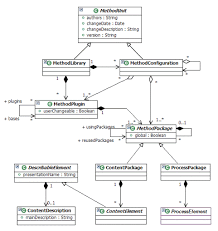 epf composer   architecture overviewuml class diagram   uma method library