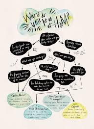 h m career path flow chart lauren pirie h m career path flow chart