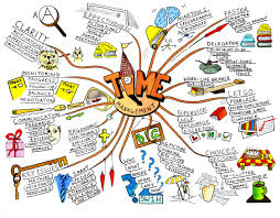 mind maps®  learning skills from mindtools comexample mind map