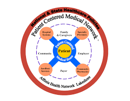 supporting practices and building a patient centered medical supporting practices and building a patient centered medical network in muskegon