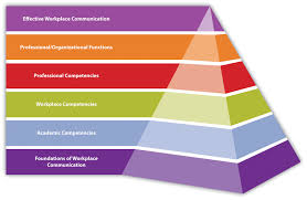 organizational communication theory research and practice  workplace communication professional competency model