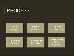 Types of purchasing system