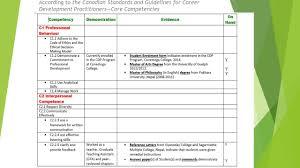 professional skills profile dillicdpeportfolio professional skills profile