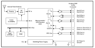 gps receiver   radioskaf rublock diagram acutime