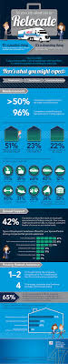 job relocation what you might expect infographics atlas van job relocation what you might expect