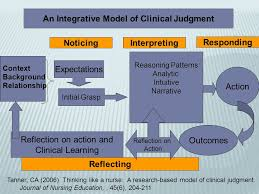 Critical Thinking and Nursing Judgment Amazon TABLEComponents of Critical Thinking In Nursing