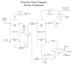 process flow diagram examples photo album   diagramssimple process flow diagram photo album diagrams