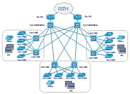 cisco lan fault tolerance system   diagramlan fault tolerance system  workgroup switch  router  network cloud  multilayer switch