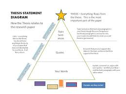 images about thesis statements on pinterest  research paper