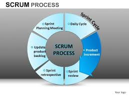 powerpoint slide designs corporate competition scrum process ppt    powerpoint slide designs corporate competition scrum process ppt slides    powerpoint slide designs corporate competition scrum process ppt slides