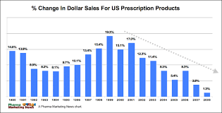 pharma marketing blog 2009 click on image for larger view