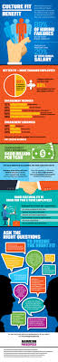 infographic hiring employees that fit your culture hiring employees for an ideal cultural fit at your company