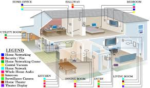 house wiring diagram  Wiring Diagram For Home  basement and second        house wiring diagram  Home Networking Wiring Diagram For Home On Dining Room Livign Room And