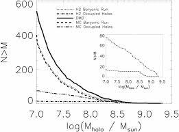 Uncertainty in Ultrafaint Dwarf <b>Galaxy</b> Predictions from ...