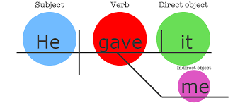best images of diagramming indirect objects   diagramming direct    diagramming direct and indirect objects