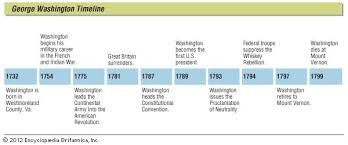 Key events in the life of George Washington