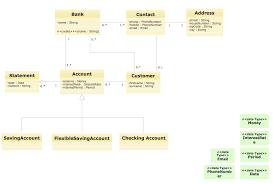 uml deployment diagram example   atm system uml diagrams   bank    uml diagram for bank