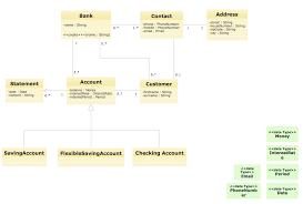 uml deployment diagram example   atm system uml diagrams   bank    uml diagram for bank