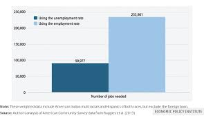 nz com > opinion n country left out of nation s to reduce the native american unemployment rate among the 25 to 54 year old population to the white rate would require about 91 000 jobs according to an