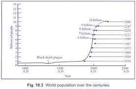 essay on the problem of population growth  words