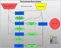 drainage basinsthe water cycle starts   water evaporating from the ocean  this hot moist air rises in thermals where it cools as it rises through the troposphere  at