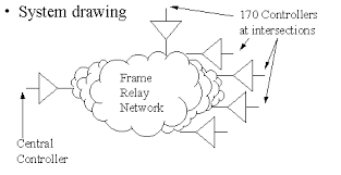 what is frame relaythe frame relay network above is a typical installation  this drawing represents a system of traffic industry controllers known as  quot the model   quot   we know