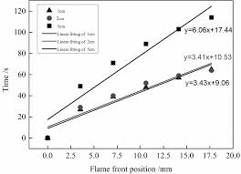 Comparison of Fire Behavior of Thermally Thin and <b>Thick Latex</b> ...