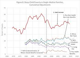 essay on child poverty in nz  essay on child poverty in nz