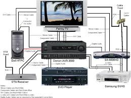 collection wiring diagram for surround sound system pictures     best images of home theater tv wiring diagram home stereo