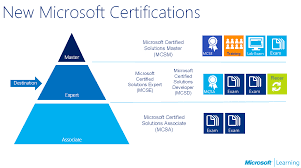 all about the mcse certification tracks the how to blog the microsoft certified solutions expert certifications