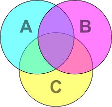 venn diagram   clipart bestvenn diagram cmyk svg