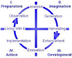 Critical and creative thinking skills model   mfacourses    web     Teaching Creative Thinking Skills   clarita MORGUEFILE COM