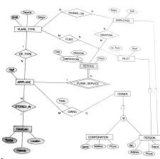 roll no   an eer diagram for a small private airport database    image