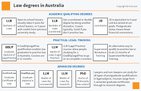 best law degree courses online study types of law degrees in