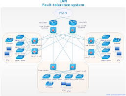 basic flowchart symbols and meaning   network diagrams for    network diagram sample   lan fault tolerance system