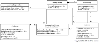 data modeling  figure  presents an alternative design to that presented in figure   a different naming convention was adopted and the model itself is more extensive