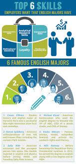 elizabethtown college english major infographic english infographic image 2