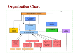 best photos of organizational structure chart template   free    construction company structure chart