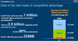 market sizing business analytics and big data business datamarket