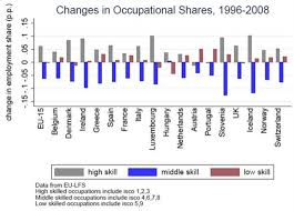 have low skill jobs really grown more than high skill jobs in britain high skill jobs on the rise author provided