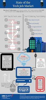 infographic state of the tech job market hire velocity submit a comment cancel reply